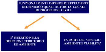 schema Protezione Civile